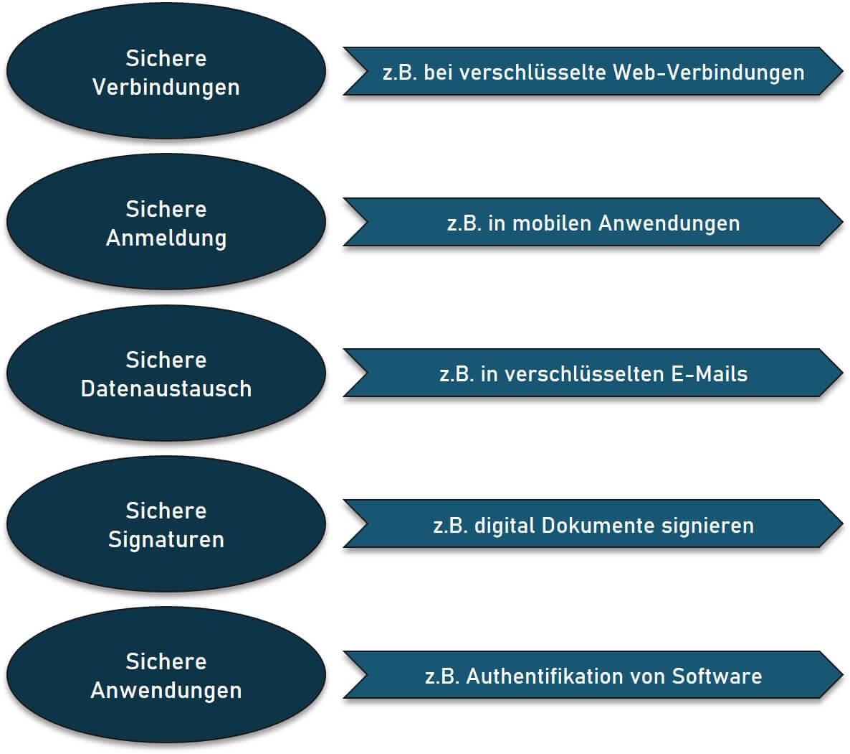 PKI-Anwendungsfälle