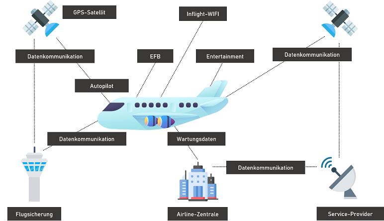 Cyber Security Luft- und Raumfahrt