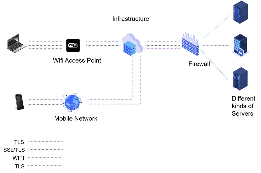 Finanzen und Banking Cyber Security Lösungen