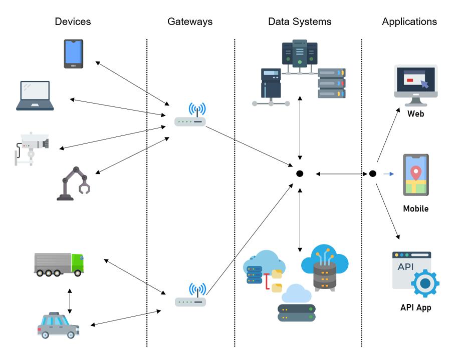 Quantum-IDEncrypt IoT Security